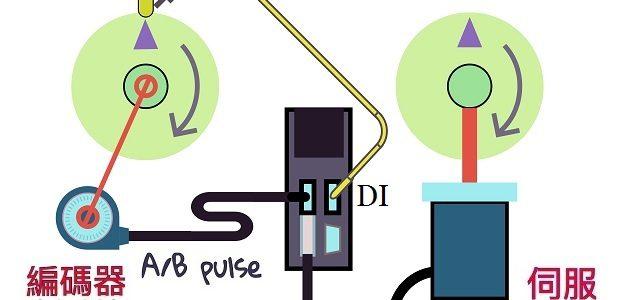 電子凸輪 與 同步軸