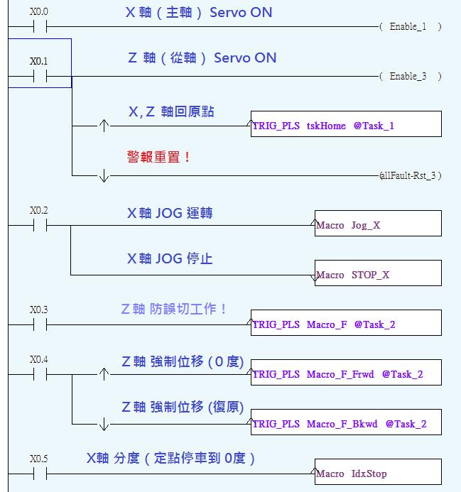 M-R 巨集 #F 夾料反轉 範例 DIO 功能配置