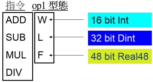 MSM : 四則運算 指令