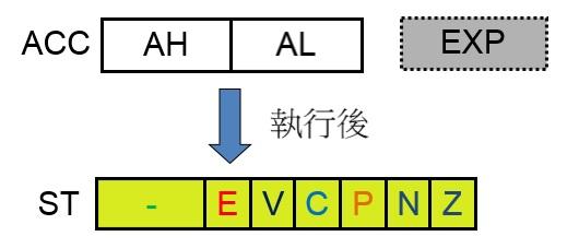 台達 MSM 的 ST 暫存器說明