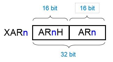 台達 MSM 的 XARn 暫存器說明
