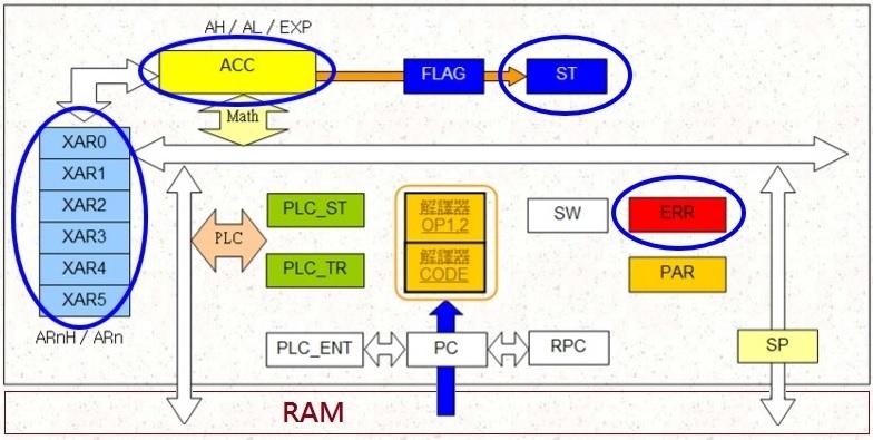 Delta MSM 對應的 CPU 架構與暫存器組成