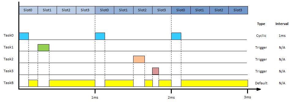 task_timing_diagram0