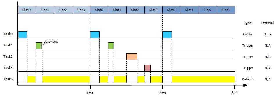 task_timing_diagram1
