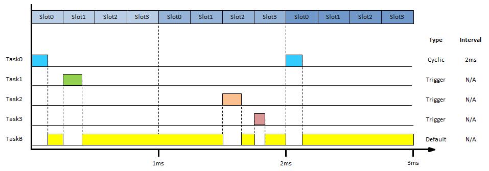 task_timing_diagram2