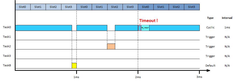 task_timing_diagram4_