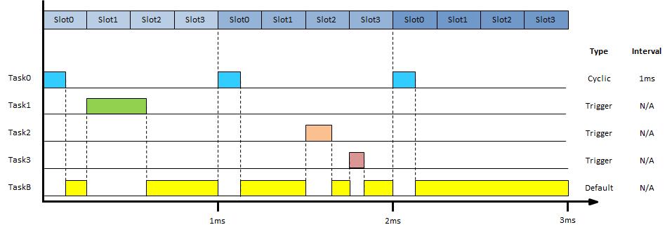task_timing_diagram5