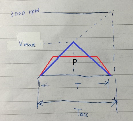 Triangle speed curve diagram